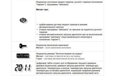 Автосигнализация Пандора DXL 3210: обзор, описание и инструкция по применению
