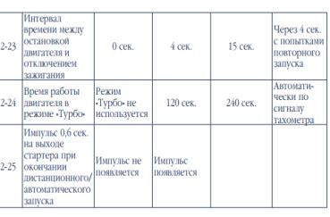 Scher Khan Magicar B: особенности сигнализации, установки, инструкция